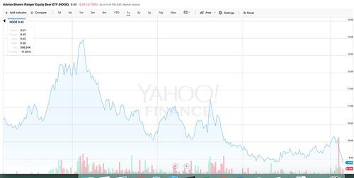 share chart HDGE