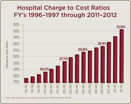 Hospital chage to cost ratios chart 1996-2012