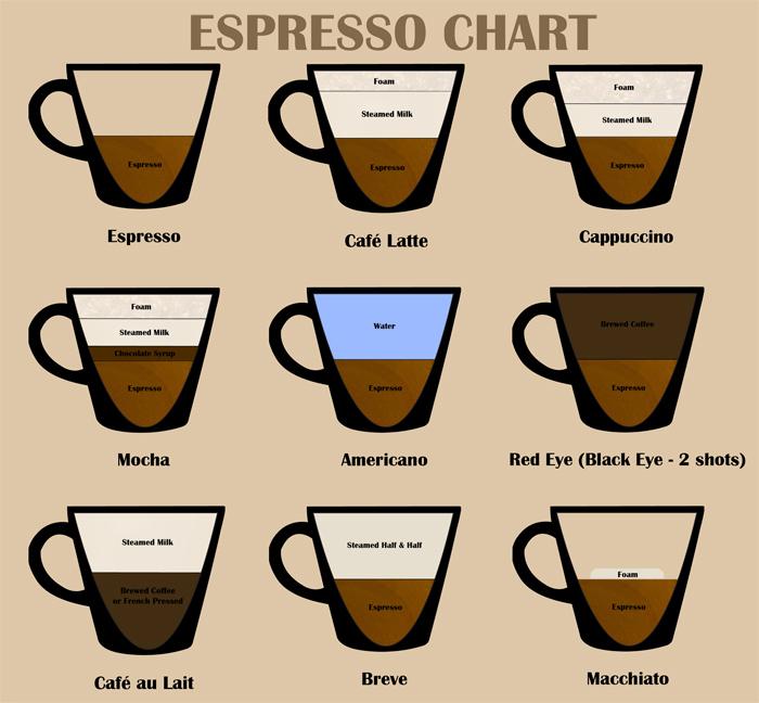 24-Espresso-Chart