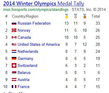 Olympics by Kara 2