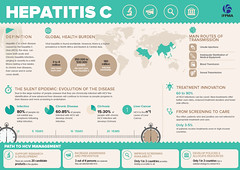 IFPMA Hepatitis C Infographic