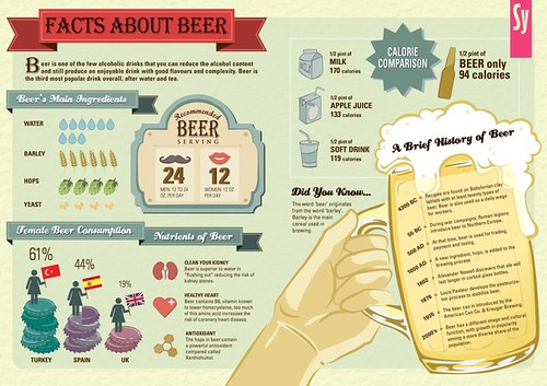 Facts-About-Beer