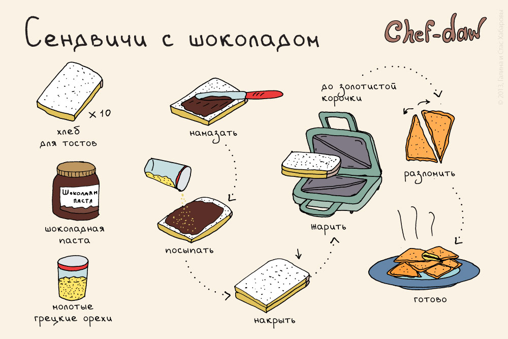 chef_daw_sendvichi_s_schocoladom