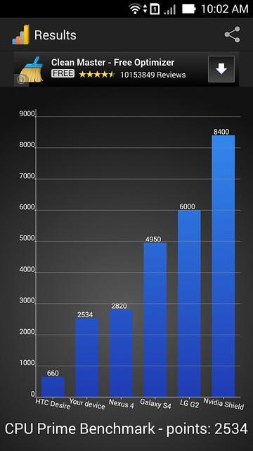 Đánh giá Chip Atom trên ASUS Zenfone - 15788