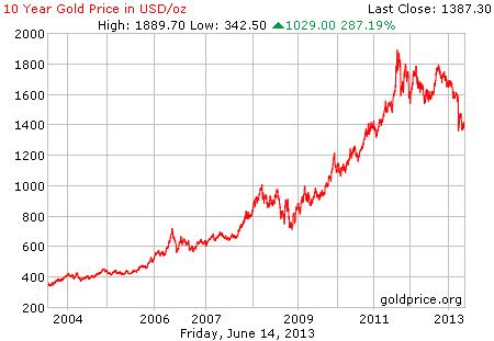 Gambar grafik chart pergerakan harga emas dunia 10 tahun terakhir per 14 Juni 2013