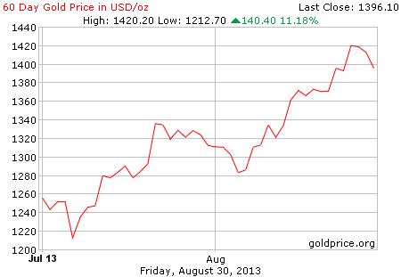 Gambar grafik image pergerakan harga emas dunia 60 hari terakhir per 30 Agustus 2013