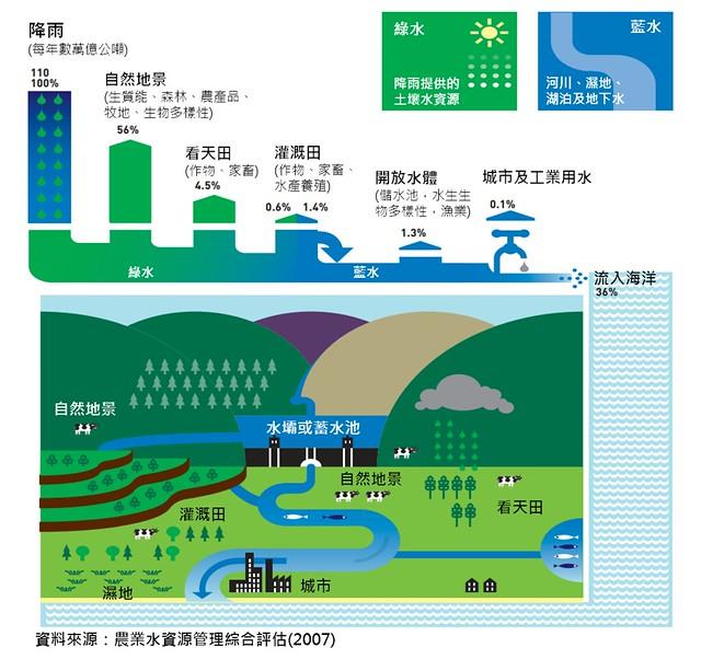 圖一.看天田和灌溉田的水資源運用