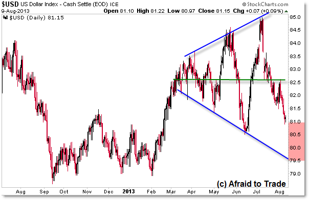 Trendlines Chart Broadening Formation Price Pattern for the US Dollar Index