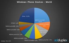 Nokia на рынке WP