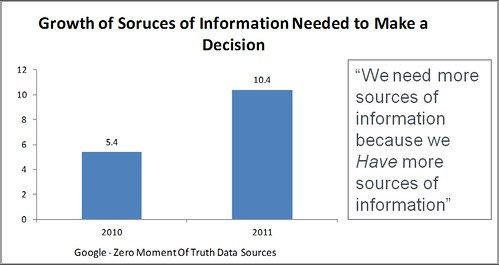 ZMOT Growth of Info sources.jpg