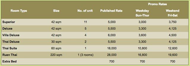 Asita Eco Resort room rates