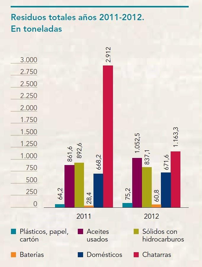 En 2012, Minera Alumbrera redujo sus residuos formados por chatarra en un 39%, con respecto a 2011