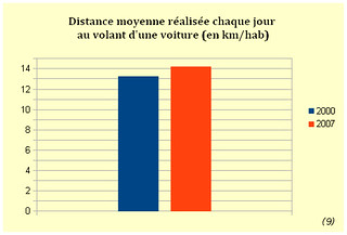 diagramme_distances_hab_final