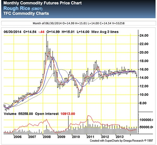 Rough_Rice_Monthly_Commodity_Futures_Price_Chart___CBOT