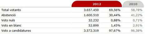 12k26 Elecciones catalanas 25 N 100 %