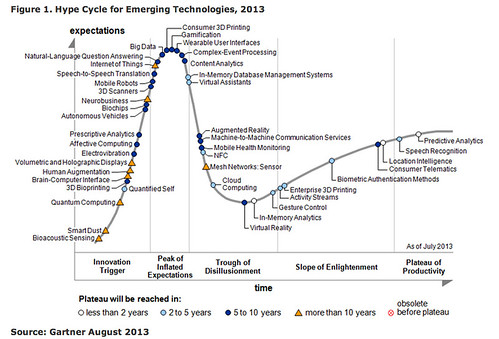 HypeCycle Emerging