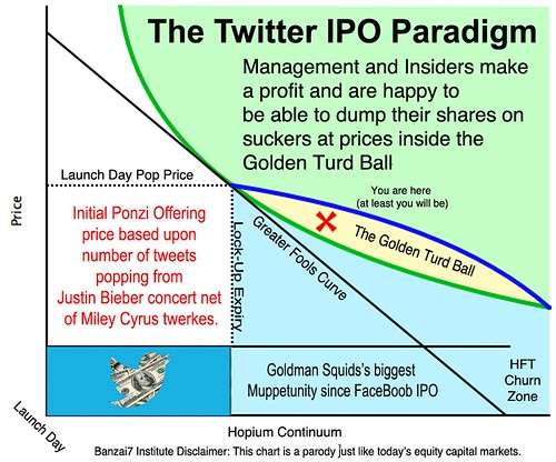 THE TWITTER IPO PARADIGM by WilliamBanzai7/Colonel Flick