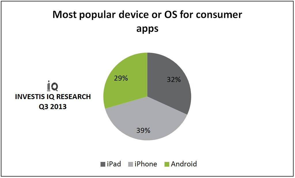 Most popular device or OR for consumer apps