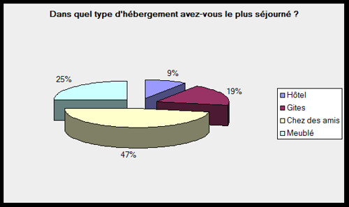3_alterespaces_graphique_hebergementcgpyreneesatlantiques