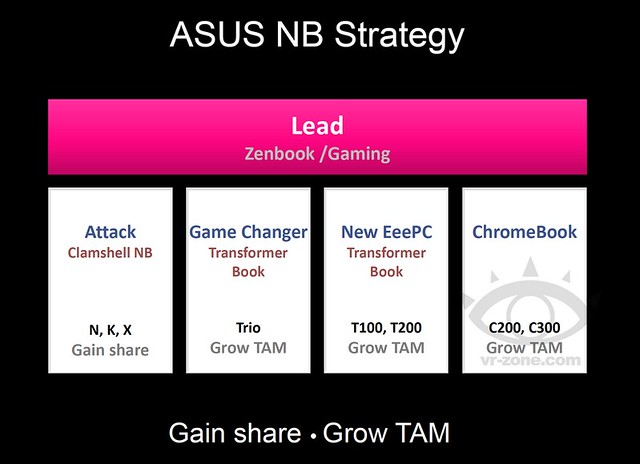 asus nb strategy
