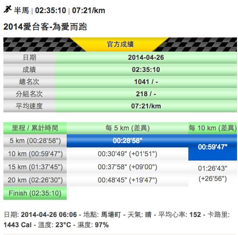 2014三立愛台客21k成績