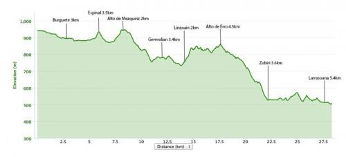 Roncesvalles-to-larrasoana-map-elevation-500x227