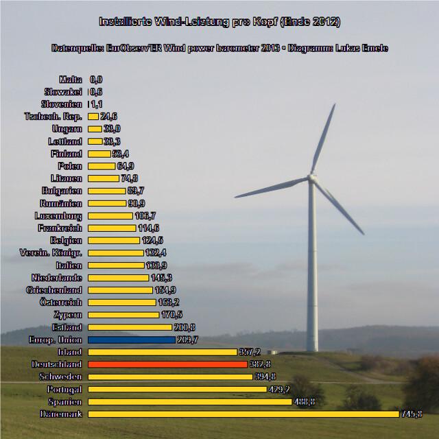 Installierte Wind-Leistung pro Kopf (Ende 2012)