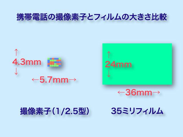 撮像素子とフィルムの比較