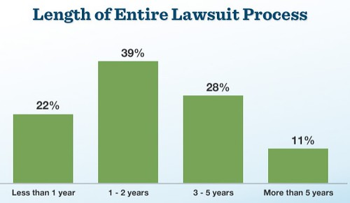 lawsuit_length
