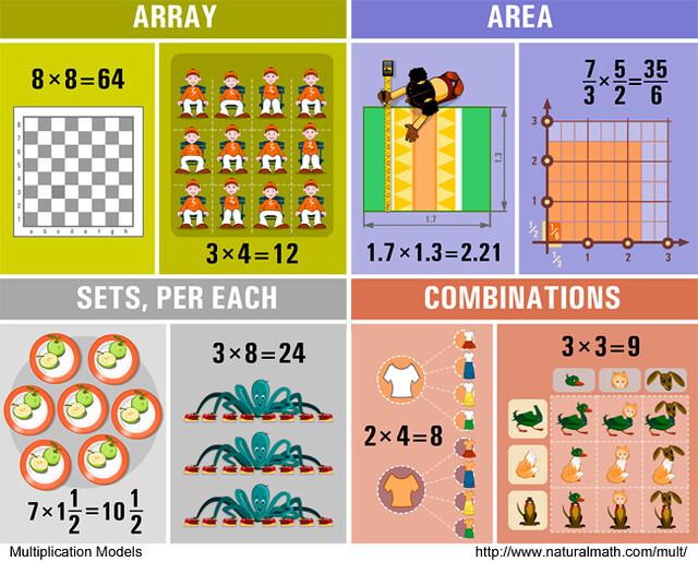 12 models of multiplication natural math