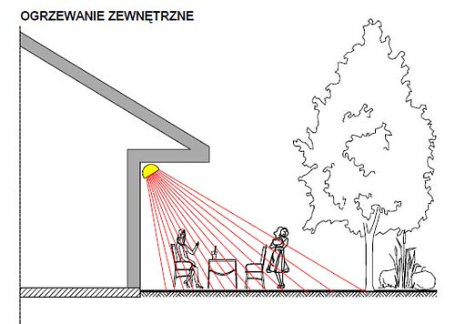 promiennik promienniki podczerwieni ogrzewanie ciepło, ogrzewanie zewnętrzne z zewnątrz