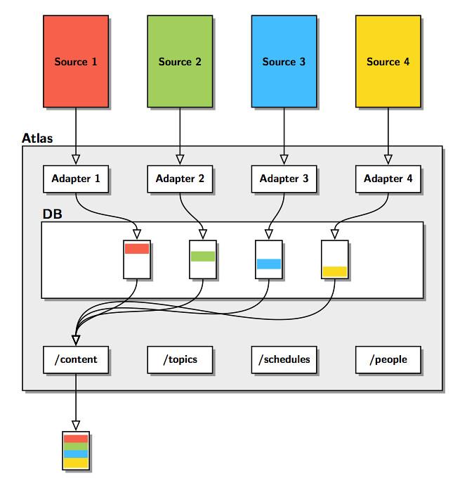 Atlas Data flow