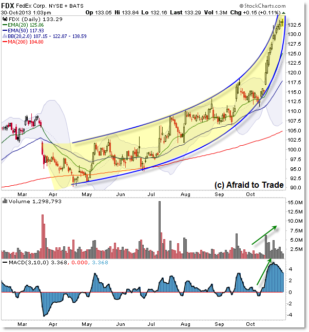 FedEx FDX Daily Chart Parabola Parabolic Arc Parabolic Trendline Angular Momentum Arc Trendline Climax Strong Trend