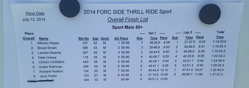 IMBCS#3 50 Results