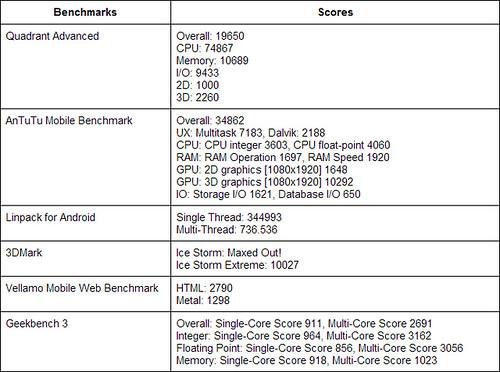 ผลทดสอบประสิทธิภาพของ Samsung Galaxy Note 3