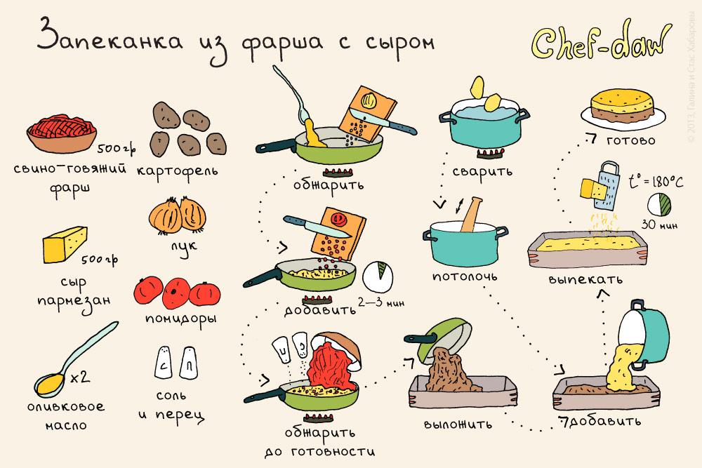 спецкору рецепты в картинках с матами постройку
