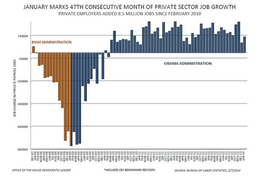 January 2014 Jobs Report - Private Sector Jobs