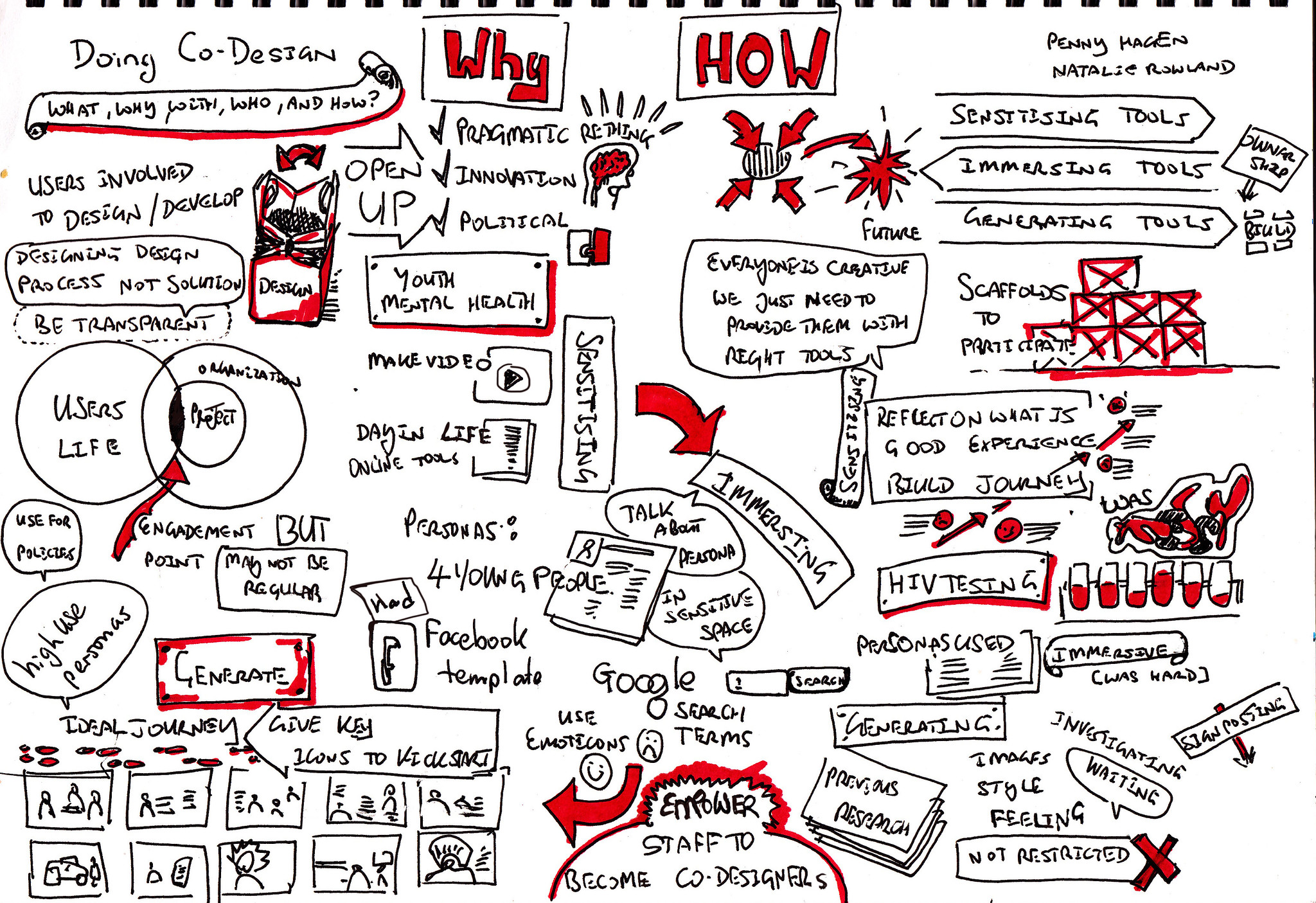 Doing co-design: What, why, with who and how? -  Penny Hagen and Natalie Rowland