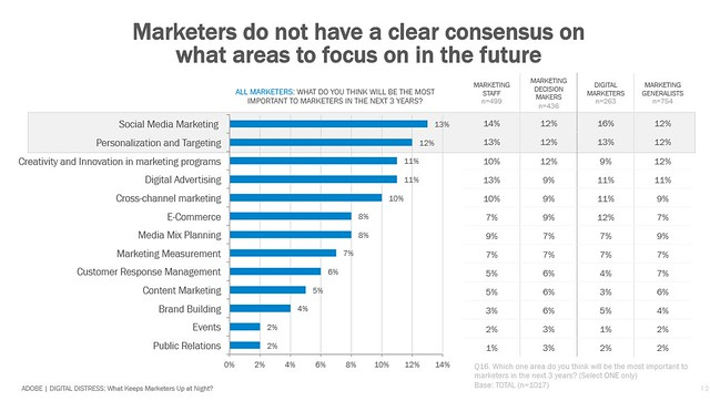 digital disconnection from marketers