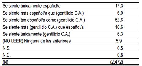 13l04 Barómetro CIS nov 13 Español o gentilicio CA
