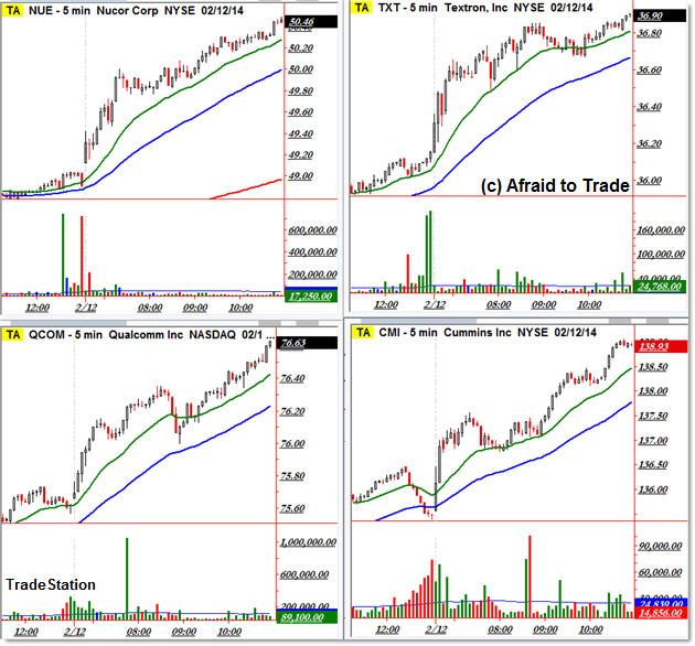 Top Four Trend Day Stocks Day Trading Intraday