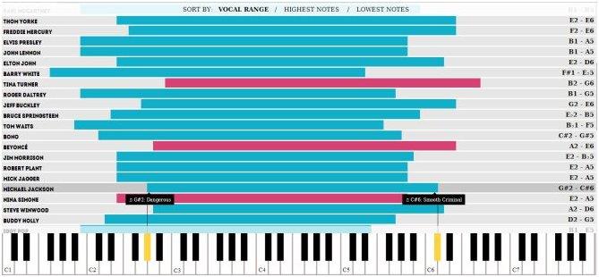 Grafic voices