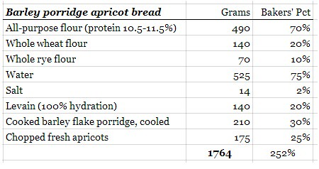 barley_apricot_formula