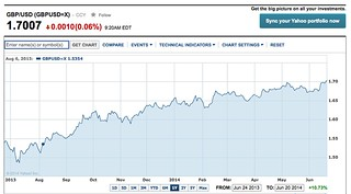 pound dollar chart yahoo