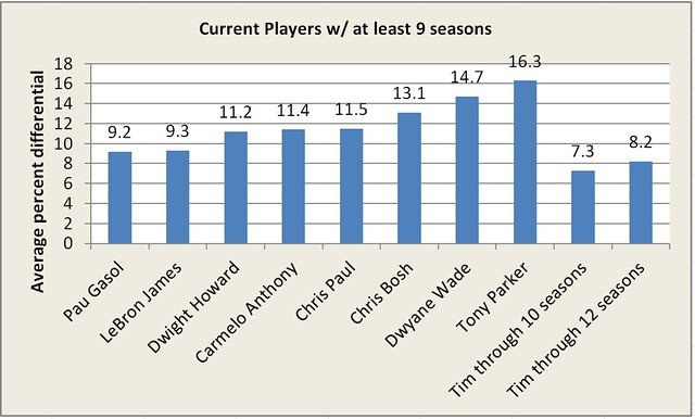 Current players reg season