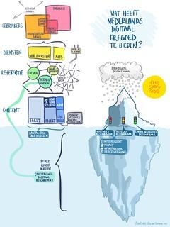 Infographic (in dutch): Wat heeft Nederlands digitaal erfgoed  te bieden?