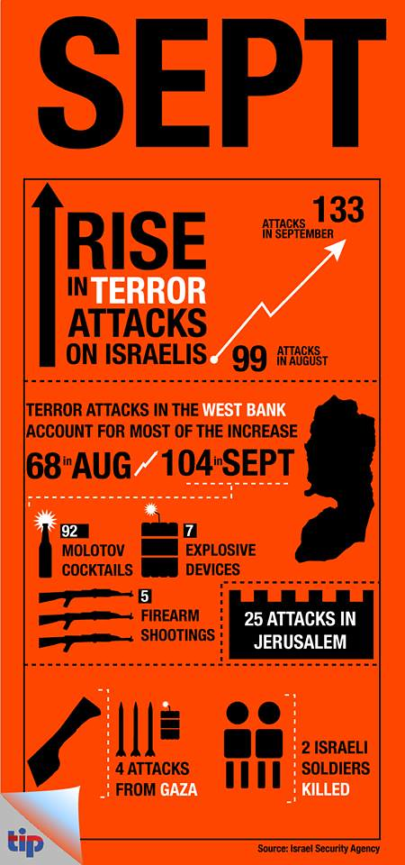 Rise in Terror Attacks on Israelis