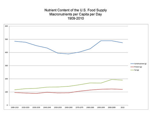 Nutrient Content of the U.S. Food Supply: Macronutrients per Capita per Day, 1909-2010. Click to enlarge.