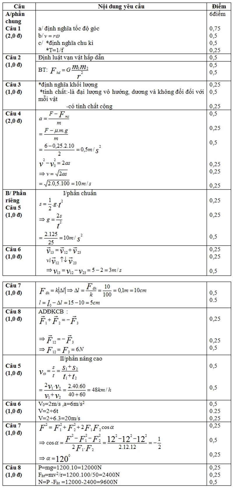 Đề số 9: Đề kiểm tra học kỳ I vật lý lớp 10CB-NC có giải chi tiết