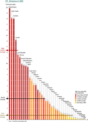 Co2 Emissions By Country >> National carbon dioxide (CO2) emissions per capita | GRID ...